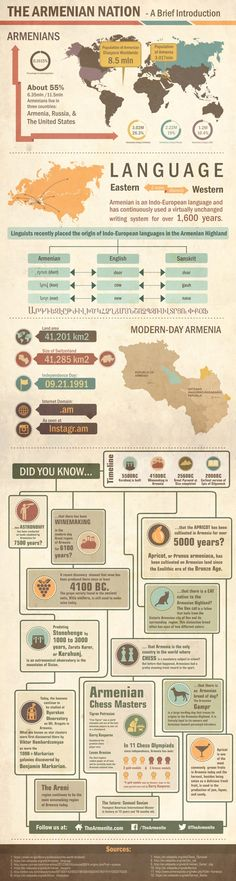 """""""The Armenian Nation: A Brief Introduction"""" infographic was developed for a professional news magazine """"The Armenite"""". You can read the article with the following link: http://thearmenite.com/magazine/infographic/armenian-nation-brief-introduction-infographic/"""