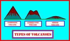three types of volcanoes | Science Ideas: Three Major Types of Volcanoes (beta wk3)