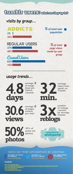 Tumblr tips & tricks: le infografiche. Tumblr,... - Tumblr Italia