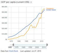 Singapore vs USA Comparision of GDP Per Capita Income