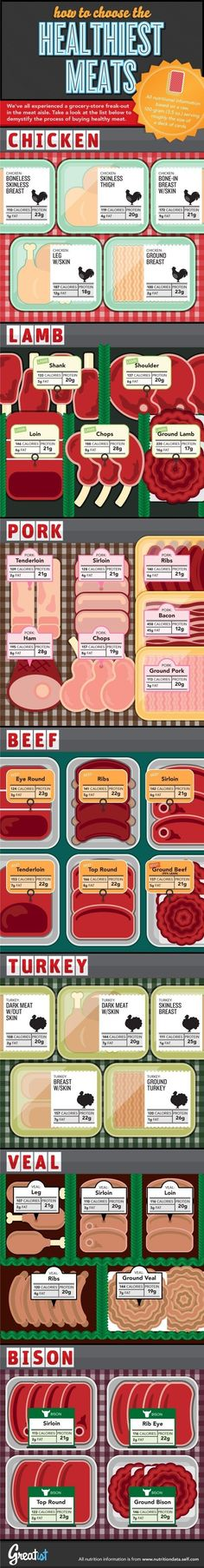 For figuring out which meat fits your diet: | 17 Diagrams That Will Make You Better At Eating Meat