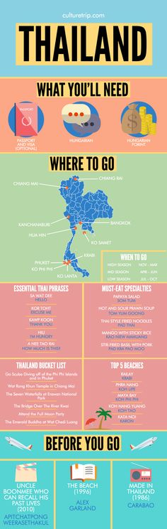 Food infographic A Complete Travel Guide To Thailand by the Culture Trip. Infographic Description A Complete Travel Guide To Thailand by the Culture Thailand Adventure, Adventure Travel, Places To Travel, Travel Destinations, Thailand Destinations, Travel Things, Thailand Vacation, Thailand Travel Tips, Cambodia Travel