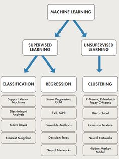 Machine Learning Summarized in One Picture - Data Science Central