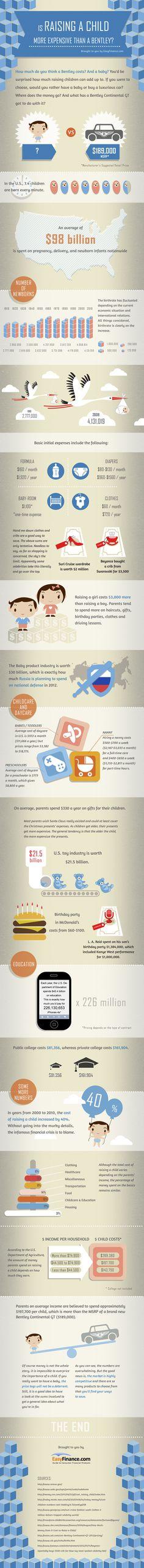 Criar un hijo es  mas caro que comprar un Bentley