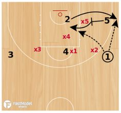 This play to run against a 3-2 zone defense zone defense was contributed by Andreas Barthel to the FastModel Sports Basketball Plays and Drills Library. Coach Barthel looks back on ten years of success on multiple levels. He has worked…Read more →