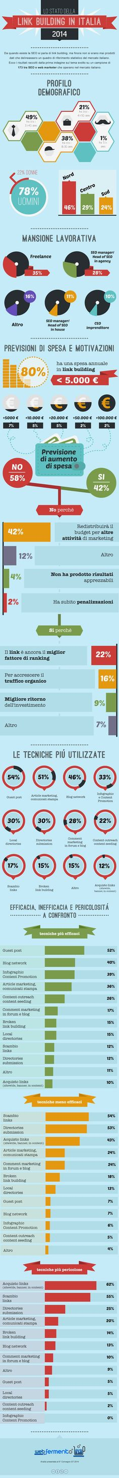 Il mercato della Link Building in Italia: si spende poco, i guest post la tecnica più utilizzata [Ricerca]