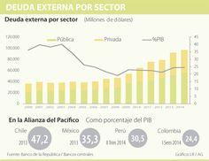 Colombia, con la menor deuda externa de la Alianza del Pacífico | La República