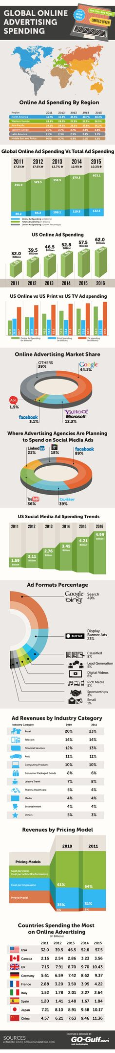Global Online Advertising Spending Statistics [Infographic]