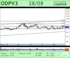 ODONTOPREV - ODPV3 - 28/08/2012 #ODPV3 #analises #bovespa