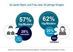 """Infografik: Umfrage Ergebnisse zu """"Darum habe ich meinen Partner ..."""
