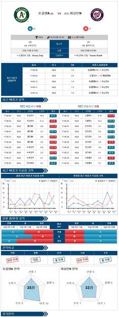 [MLB] 6월 05일 오클랜드 vs 워싱턴 ★토토군 분석★