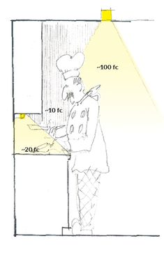 All illustrations: Doug Walter  For too many years, the advice about kitchen lighting given by people who should know better has been to place the can lights out in the aisles of the kitchen. This looks nice on the plans, but it keeps the people working in the kitchen in the dark.  I prefer to locate can lights closer to the upper cabinets, where they deliver three or four times as many foot-candles to the work surface. That's not a guess—I've measured it both ways.