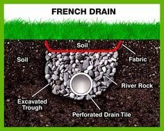 Ez drain gravel free french drains evacuates up to five times more waterproofing systems for dry basements french drainbasement flooringretaining wallslandscaping ideasyard ideasoutdoor projectsbasementsyardsdiy solutioingenieria Image collections