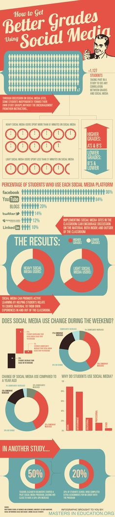 How To Get Better Grades Using Social Media? #HigherEd #study #infographic