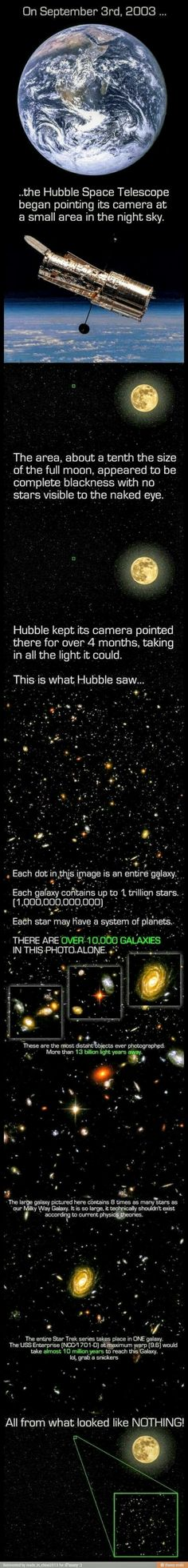 Where and how the original Hubble Deep Field was imaged in 2003.