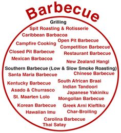 definition of barbecue and grilling