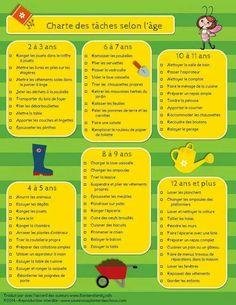 Tâches ménagères selon les âges