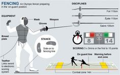 Things I Am Not Allowed to Do at Fencing — mindhost: Various Olympic or sports… Olympic Sports, Olympic Games, Fencing Sword, Epee Fencing, London 2012 Game, Sword Fight, Combat Sport, Rio Olympics 2016, Health Fitness
