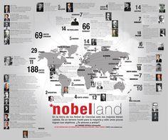 """Hola: Compartimos una infografía sobre """"Los Premios Nobel de Ciencias en el Mundo"""". Un gran saludo. Fuente: nobelprize.org Enlaces de interés: Aprende a Producir Células Visite este D..."""