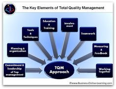 These are the Key Elements of Total Quality Management upon which you can structure your approach, the tools you need, etc. Check out our free training on the website!