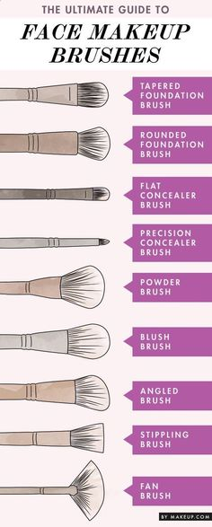 Type of brushes for a perfect make up .