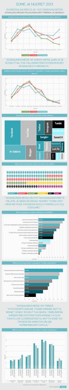 SOME JA NUORET 2013 - Suomessa asuvien 13-29 -vuotiaiden nuorten sosiaalisen median palveluiden käyttäminen ja läsnäolo #somejanuoret