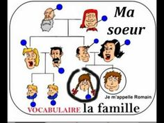 Resultado de imagen para la famille et les possessifs French Teacher, Teaching French, French For Beginners, French Kids, French Songs, French Education, Core French, School Plan, French Classroom