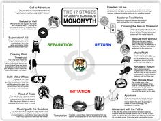 HOW_TO_WRITE_STORIES_campbells_monomyth.jpg (1024×768)