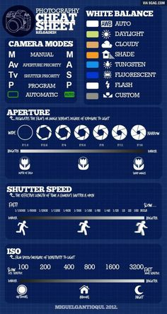 Photography cheat sheet for beginners