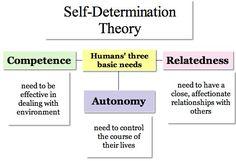 Ryan & Deci, self-determination theory, autonomiamotiivi