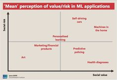 A chart showing the risks and benefits of machine learning as perceived by the British public in 2017