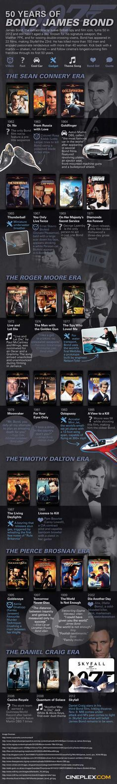 Celebrate 50 years of James Bond/007 with our infographic