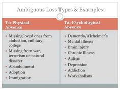 Here is part of 1 of 2 videos summarizing our November 2013 book discussion on Ambiguous loss by Dr. Chronic Illness, Mental Illness, Family Of Origin, Missing Loved Ones, Grief Counseling, Psychology Major, Brain Injury, Alzheimers, Ptsd