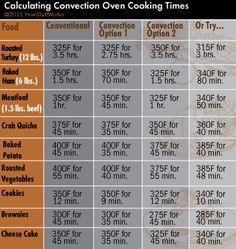 CONVECTION COOKING CHART & GUIDELINES Reduce cooking temp by F (app Reduce cooking time by Reduce both temp n time by less than If baking cookies & recipe tells you to bake at F 12 minutes in regular oven - you'll bake them Halogen Oven Recipes, Nuwave Oven Recipes, Toaster Oven Recipes, Microwave Recipes, Microwave Oven, Toaster Oven Cooking, Convection Oven Cooking, Convection Oven Conversion, Do It Yourself Food