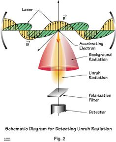 The hypothetical Unruh effect is the prediction that an accelerating observer will observe black-body radiation where an inertial observer would observe none.