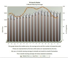 Santa Cruz Home Prices and Sales as of March 2013, using a 3-month moving average show a market that's stabilizing.