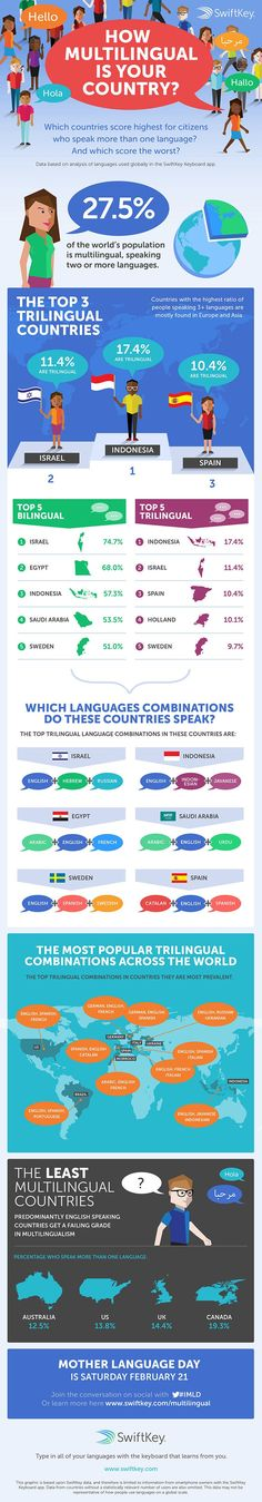 Educational infographic & data visualisation How multilingual is your country? Infographic Description How multilingual is your country? World Languages, Foreign Languages, Learn Languages, Learning Italian, Learning Spanish, Spanish Class, International Mother Language Day, Bilingual Education, English Language Learners