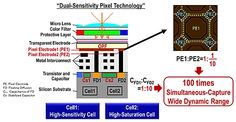 Panasonic Develops: Industry-First 123dB (Decibels) Simultaneous-Capture Wide Dynamic Range is 100 Times Wider Than That of Common Silicon Image Sensors, Via a CMOS Image Sensor with an Organic Photoconductive Film: To Achieve Richer Color Tone and High-Speed, High-Precision Imaging without Time Distortion in High-Contrast Scenes