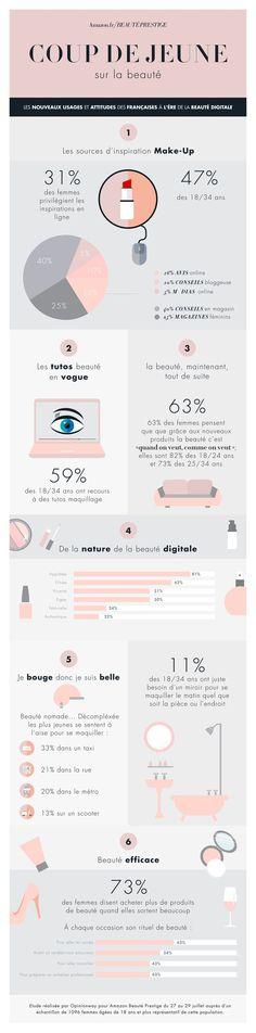 Selon une étude Opinionway pour Amazon, la majorité des 18-34 ans ont recours à des tutos beauté et s'inspirent beaucoup des tendances trouvées sur internet.