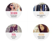 Covet-Fashion-Brand-Stats