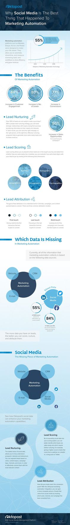 Social Media's Role in Marketing Automation: Vital Data | Infographic