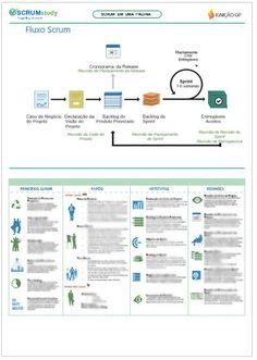 PDF GRÁTIS apresenta os conceitos Scrum: Princípios, Papéis, Artefatos e Reuniões! Baixe gratuitamente