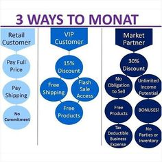 monat 3 ways to buy