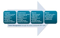 The Talent Community Life-cycle