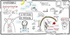 Enregistrement graphique soirée CCI de Lyon sur la posture du parrain entrepreneur, 2015, par @RomainCouturier