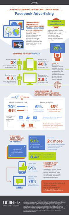 Entertainment Industry Facebook Advertising Benchmarks