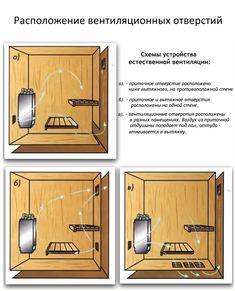 Sauna Design, Finnish Sauna, Steam Bath, Sauna Room, Outdoor Baths, House Roof, Workout Rooms, House In The Woods, Bane