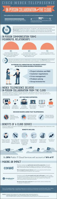 As the world flattens and becomes more mobile business leaders realize they need to create more accessible opportunities for in-person communications with colleagues, customers, partners and suppliers. Unfortunately, not all communication tools are cut out for the job. Email, phone and fax fall short of an in-person experience and cause miscommunication and loss of impact.      With this infographic see how Cisco WebEx TelePresence goes the distance.