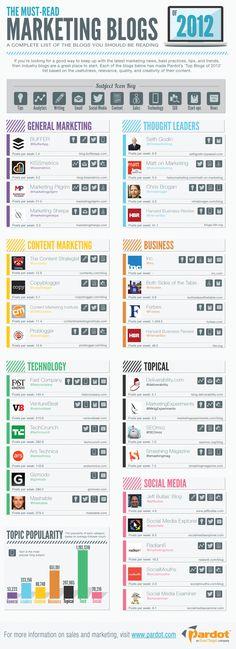 #Blogs de #marketing mais lidos de 2012