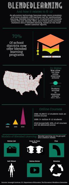 blended_learning | Piktochart Infographic Editor